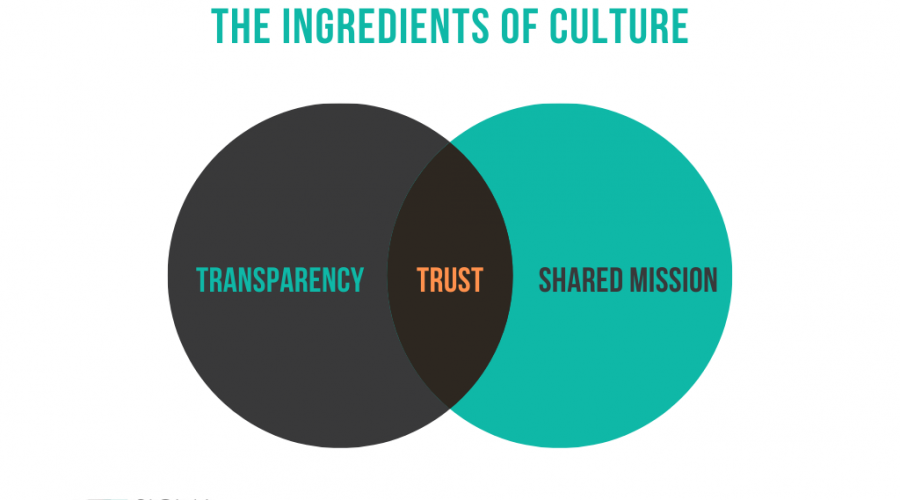 The Ingredients of Culture